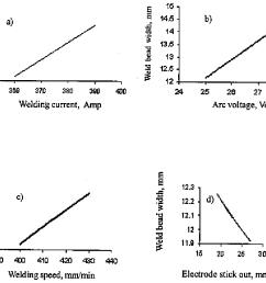 1 relationships between weld bead width from mra versus a  [ 1044 x 788 Pixel ]
