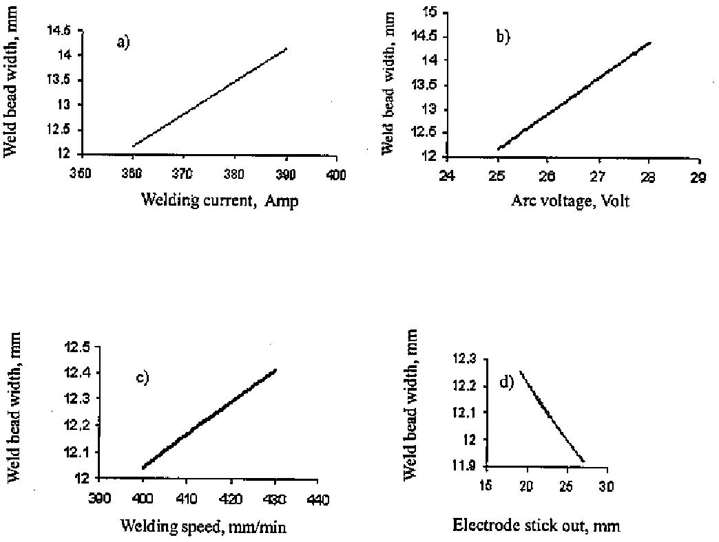 hight resolution of 1 relationships between weld bead width from mra versus a