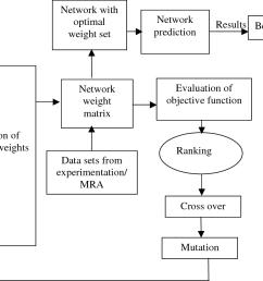 3 schematic diagram of proposed neuro hybrid model nhm  [ 1194 x 898 Pixel ]