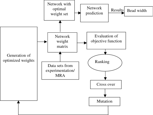 small resolution of 3 schematic diagram of proposed neuro hybrid model nhm