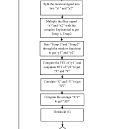 figure 3 process flow diagram of cyclostationary feature detection mishra et al  [ 936 x 1506 Pixel ]