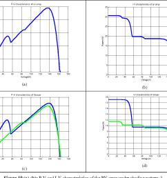 figure 10 a b p v and i v characteristics of the [ 1460 x 1082 Pixel ]