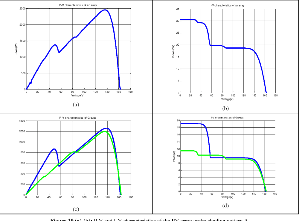 medium resolution of figure 10 a b p v and i v characteristics of the