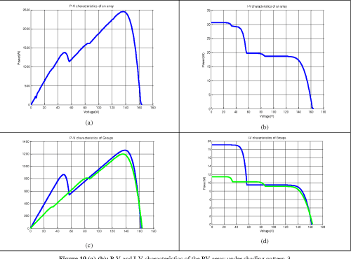 small resolution of figure 10 a b p v and i v characteristics of the
