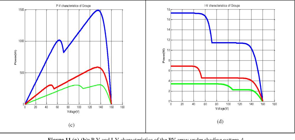 medium resolution of figure 11 a b p v and i v characteristics of the