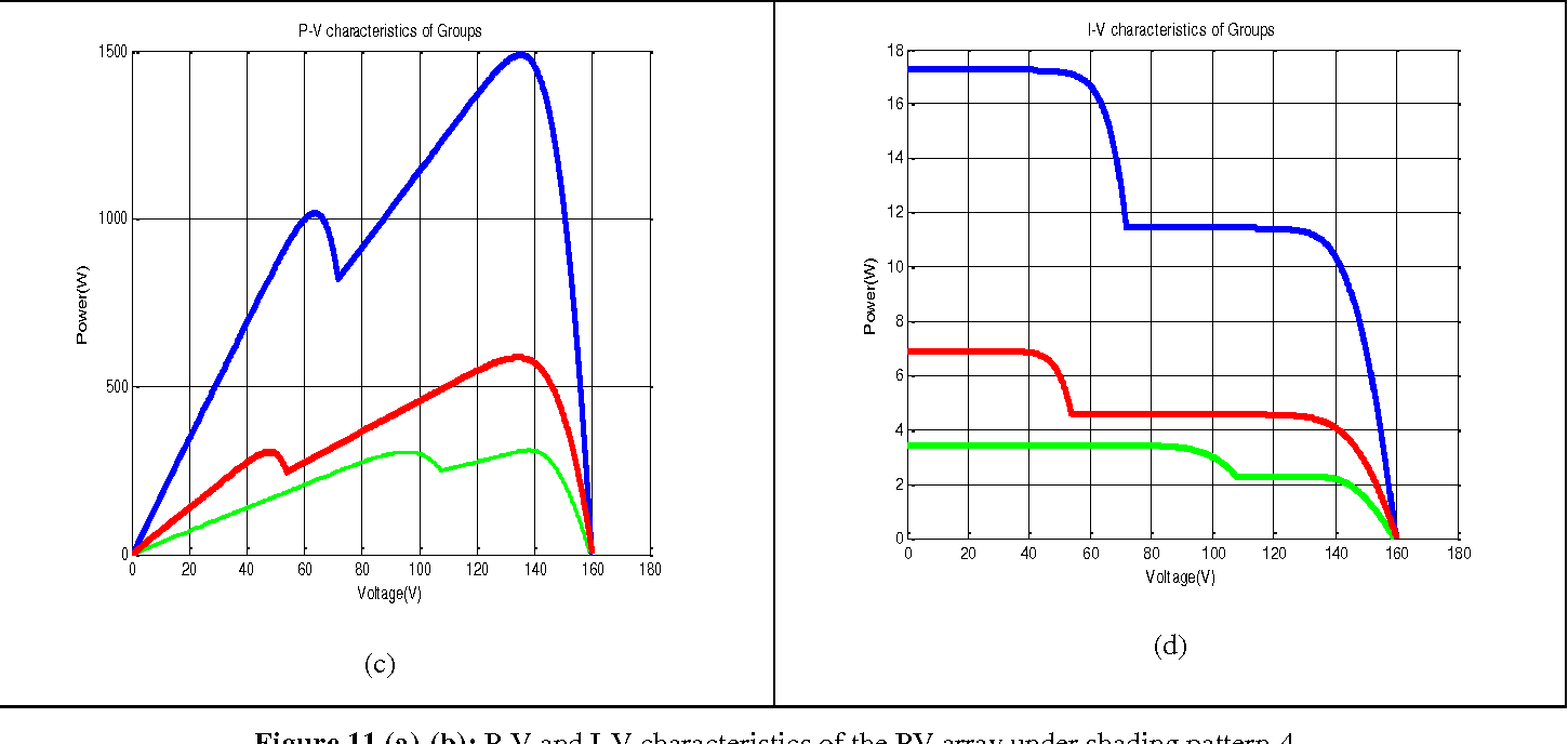 hight resolution of figure 11 a b p v and i v characteristics of the