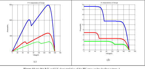 small resolution of figure 11 a b p v and i v characteristics of the