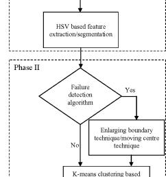 figure 2 algorithm block diagram [ 636 x 1436 Pixel ]