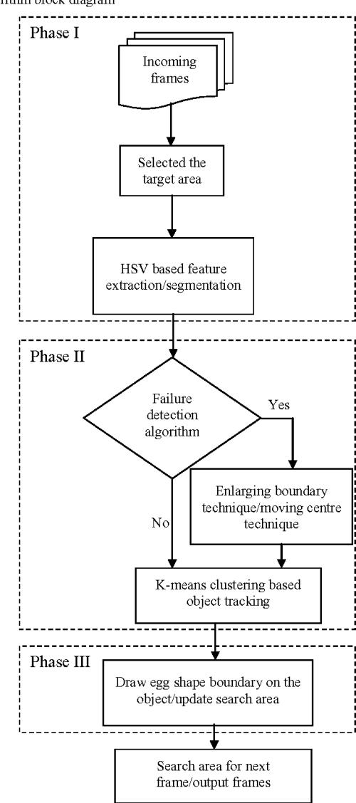 small resolution of figure 2 algorithm block diagram
