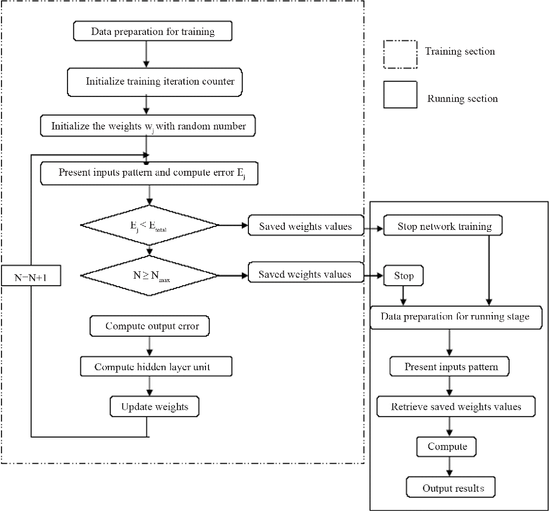 hight resolution of neural network controller flow chart