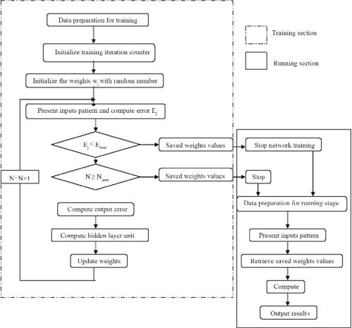 small resolution of neural network controller flow chart