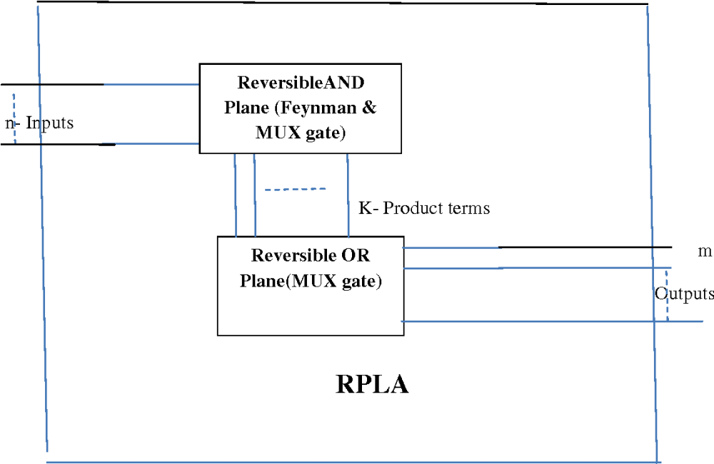 medium resolution of figure 4 schamatic block diagram of new rpla