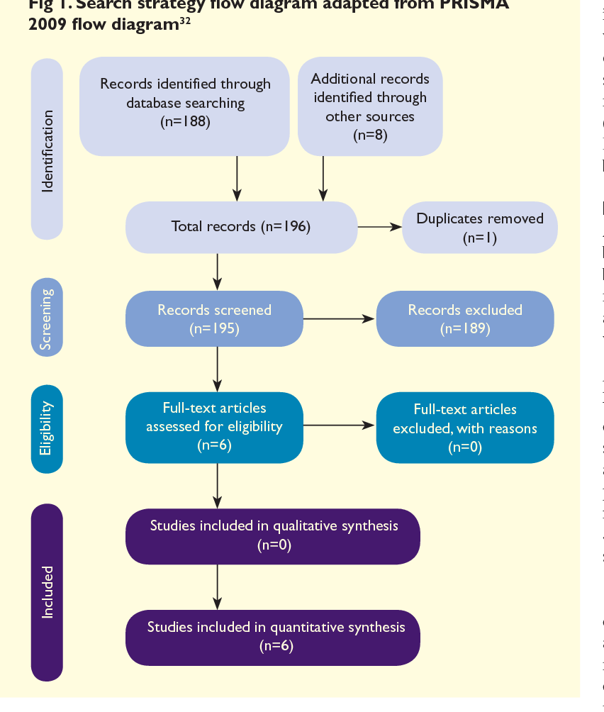 medium resolution of search strategy flow diagram adapted from prisma 2009 flow diagram32