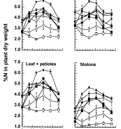 figure 5 changes in concentrations of total n in the dry matter of different plant [ 902 x 1214 Pixel ]