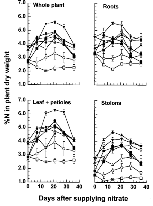 small resolution of figure 5 changes in concentrations of total n in the dry matter of different plant