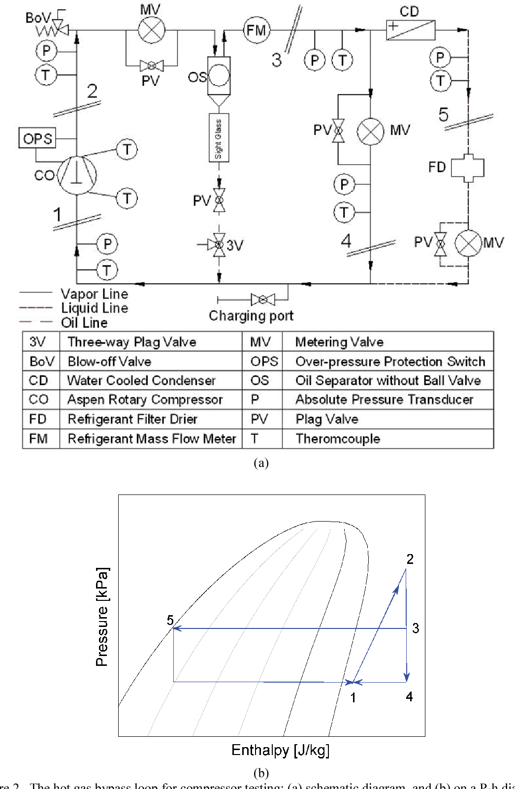 hight resolution of the hot gas bypass loop for compressor testing a schematic