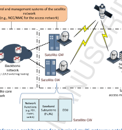 sdn nfv enabled satellite communications networks opportunities scenarios and challenges semantic scholar [ 1154 x 774 Pixel ]