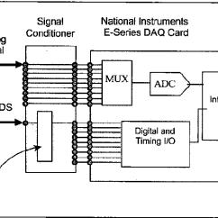 Analog Data Acquisition System Block Diagram Golf Mk4 Radio Wiring Figure 6 From Overview And Applications Of The Ieee P1451 4 Smart Prototyped Computer Based For Use With