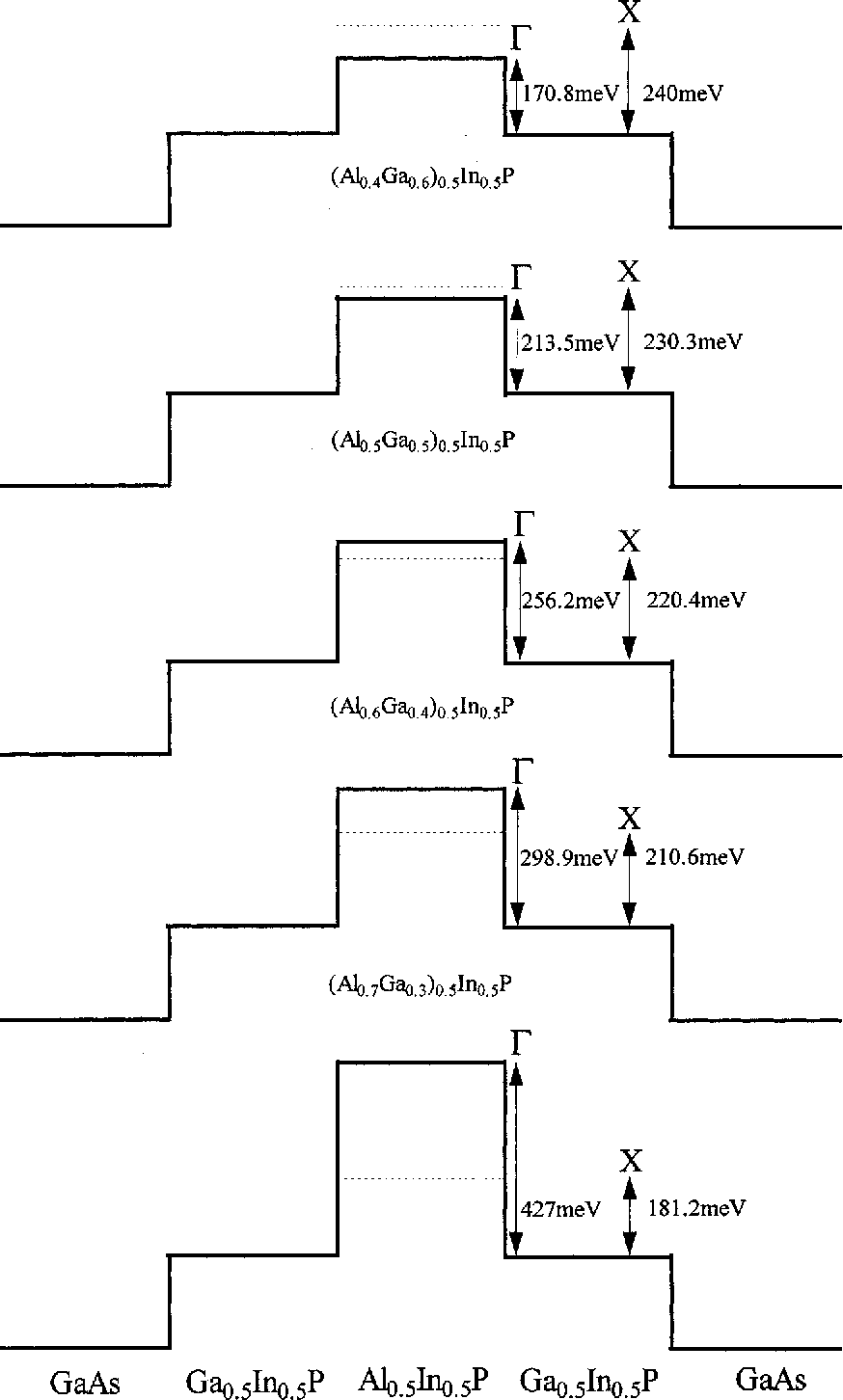 hight resolution of simplified conduction band diagrams showing the direct and indirect cases considered in