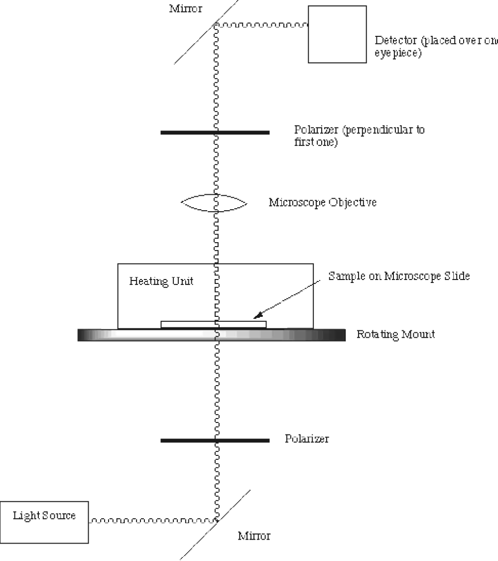 medium resolution of figure 3 4 schematic of the polarizing microscope used to obtain data for phase diagram measurements