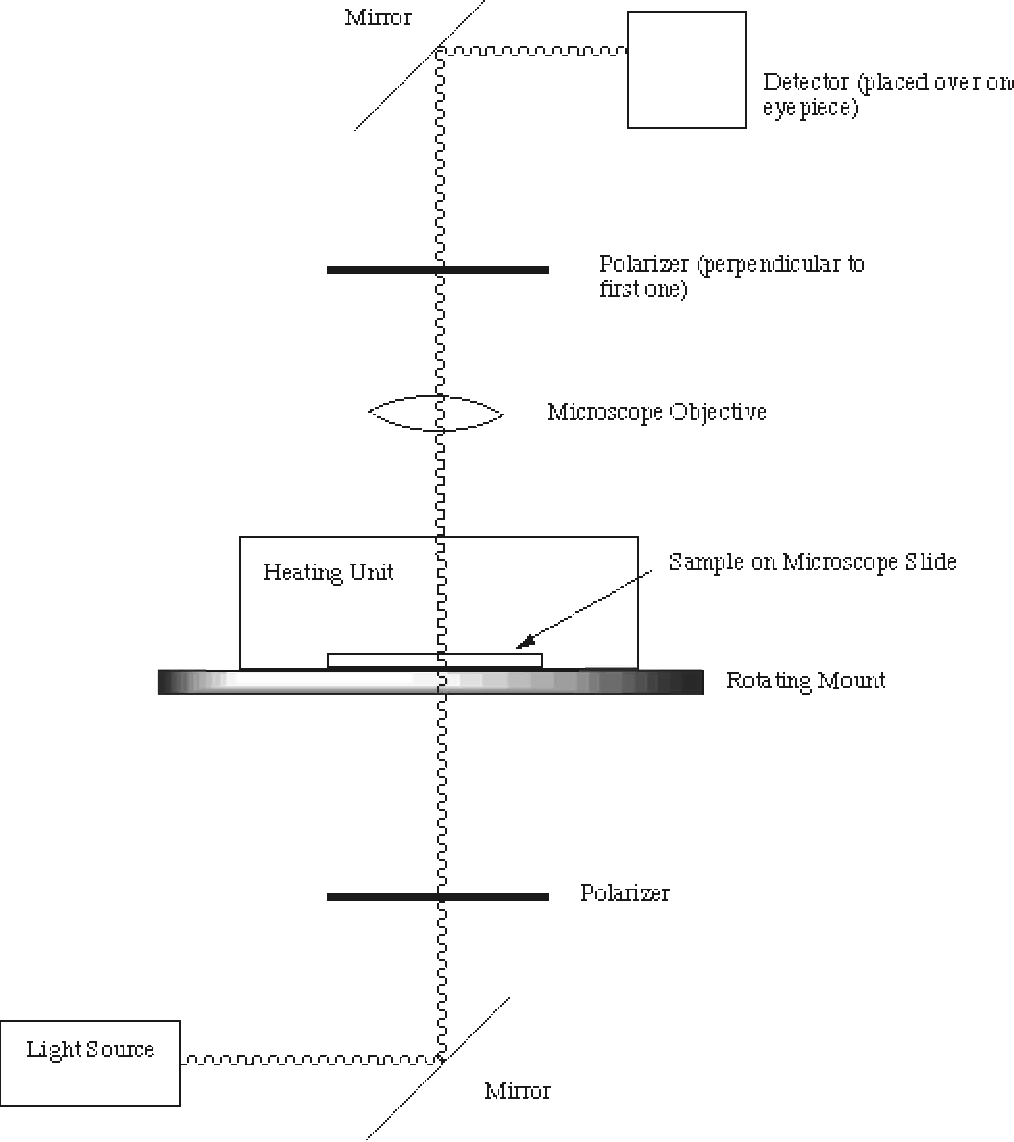 hight resolution of figure 3 4 schematic of the polarizing microscope used to obtain data for phase diagram measurements