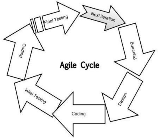 model in software testing v diagram 2004 international 4300 a c wiring combining agile with traditional for enhancement of maturity figure 1