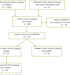 diagram of selecting systematic reviews for the study  [ 1464 x 1160 Pixel ]