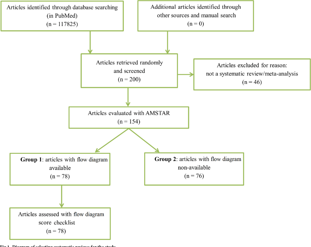 medium resolution of diagram of selecting systematic reviews for the study