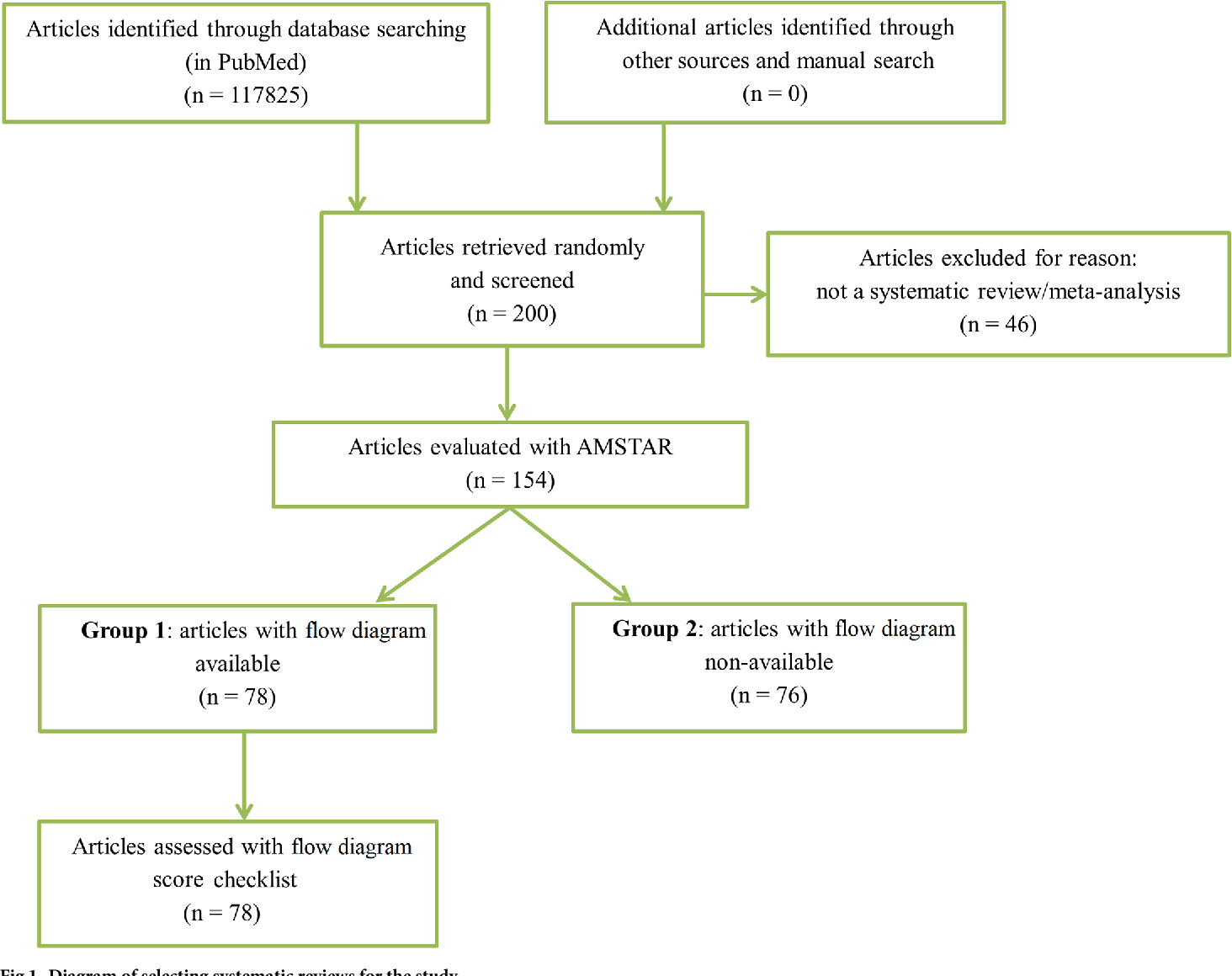 hight resolution of diagram of selecting systematic reviews for the study