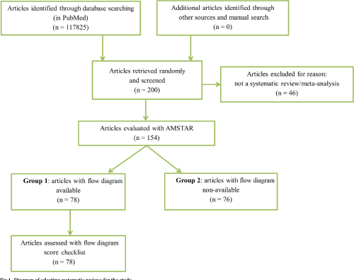 small resolution of diagram of selecting systematic reviews for the study