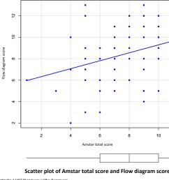 scatter plot of amstar total score and flow diagram score  [ 1462 x 1390 Pixel ]