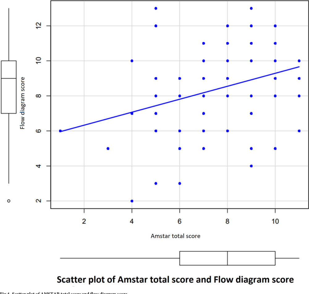 medium resolution of scatter plot of amstar total score and flow diagram score