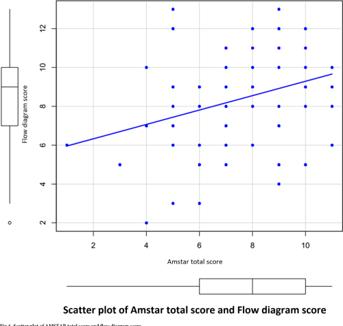 small resolution of scatter plot of amstar total score and flow diagram score