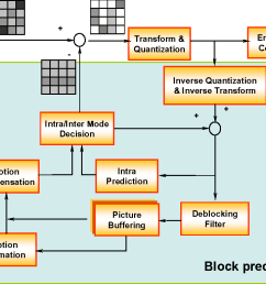 figure 3 an h 264 encoder block diagram  [ 1084 x 768 Pixel ]