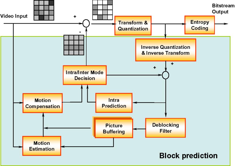 medium resolution of figure 3 an h 264 encoder block diagram