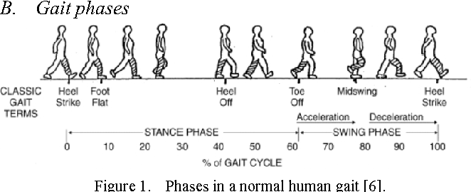 Figure 1 from Detection of Gait Phases Using Orient Specks