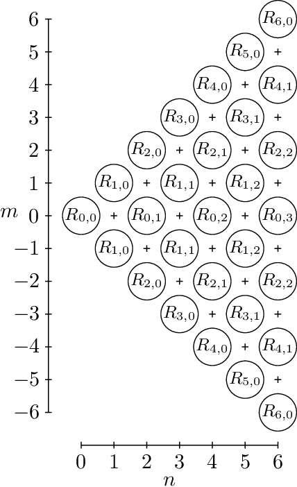 Figure 6 from Zernike Polynomials: Evaluation, Quadrature