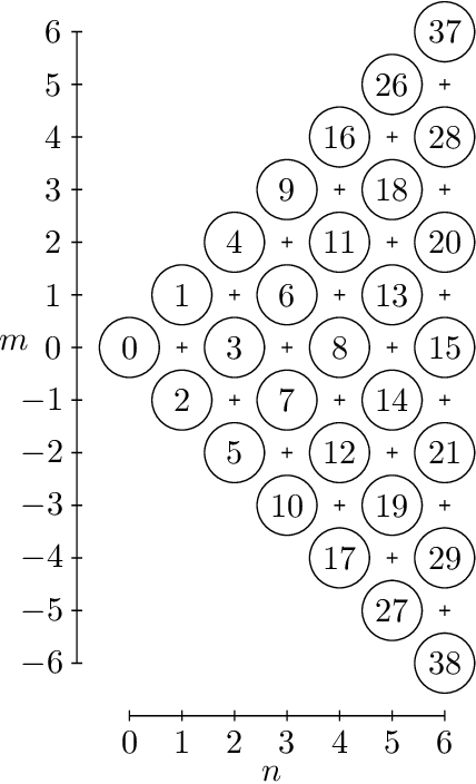 Figure 7 from Zernike Polynomials: Evaluation, Quadrature