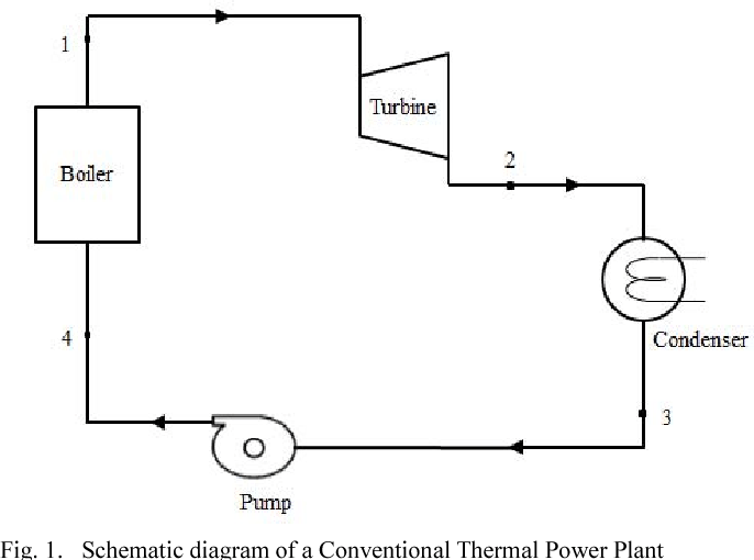 Schematic Diagram Of Thermal Power Plant