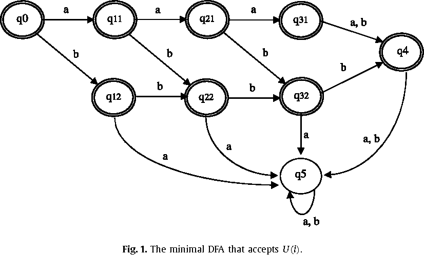 Figure 2 from Learning finite cover automata from queries