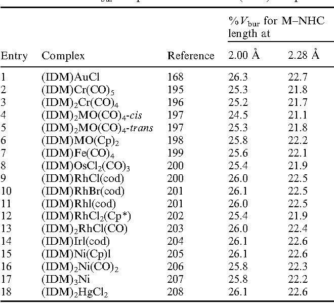 Table 16 from Percent buried volume for phosphine and N