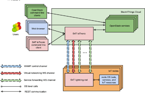 small resolution of figure 2 a bird s eye view on the stack4things s4t architecture iot