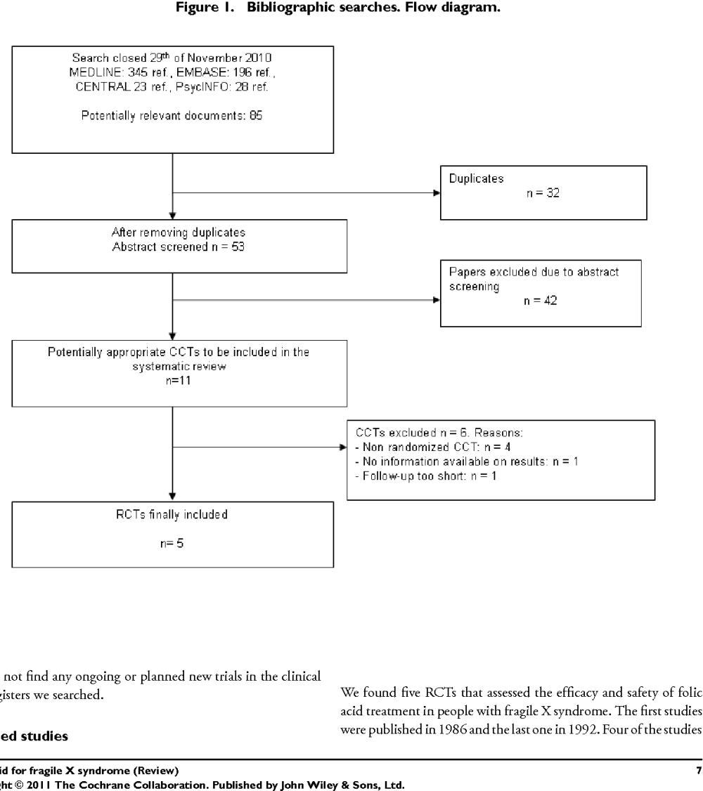 medium resolution of figure 1 bibliographic searches flow diagram