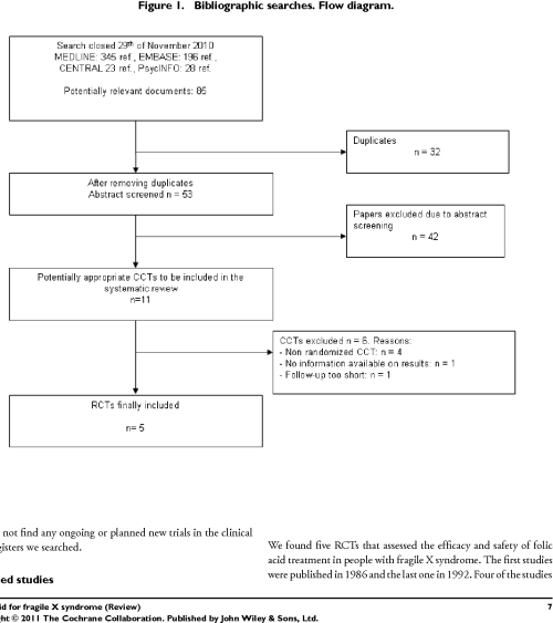 small resolution of figure 1 bibliographic searches flow diagram