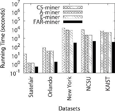 Figure 3 from Mining multi-object spatial-temporal