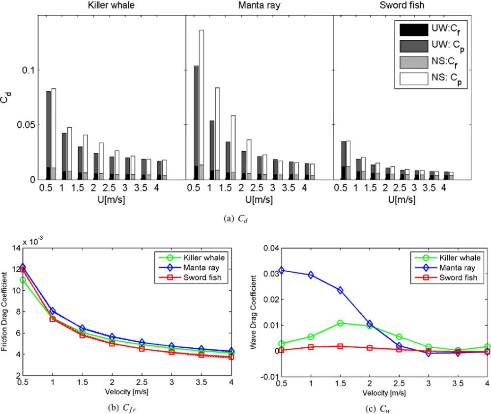 medium resolution of drag coefficients at various swimming speeds a left column