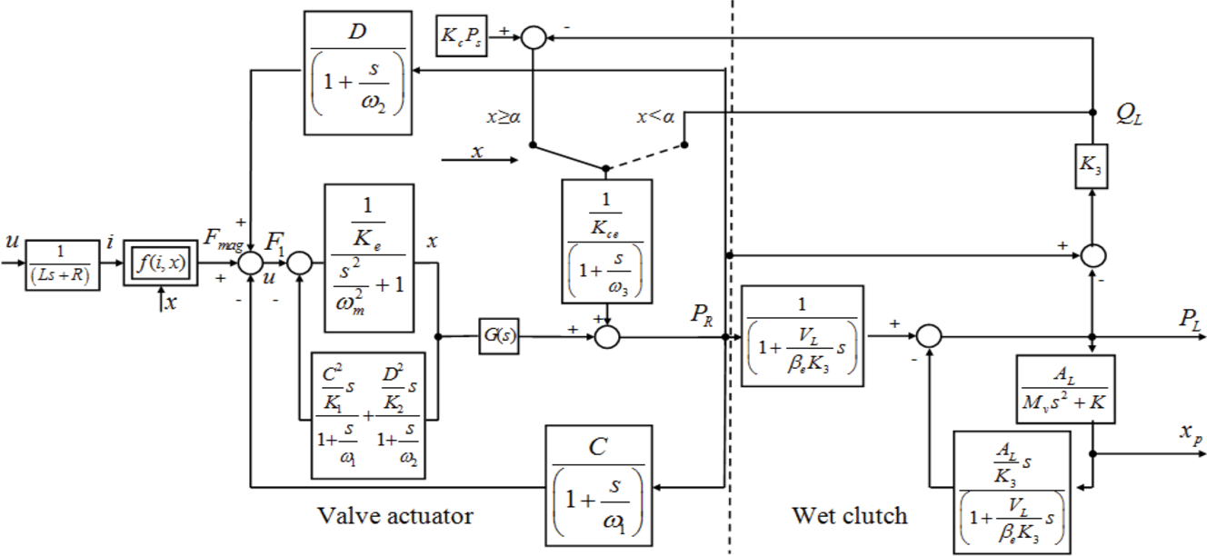 Figure 3 from Predictive control of an electro-hydraulic