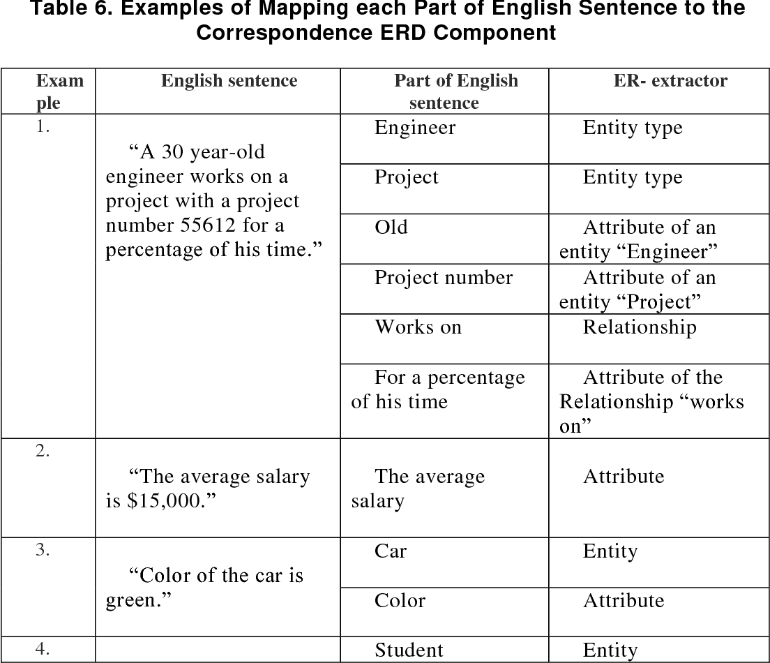 hight resolution of examples of mapping each part of english sentence to the correspondence erd component