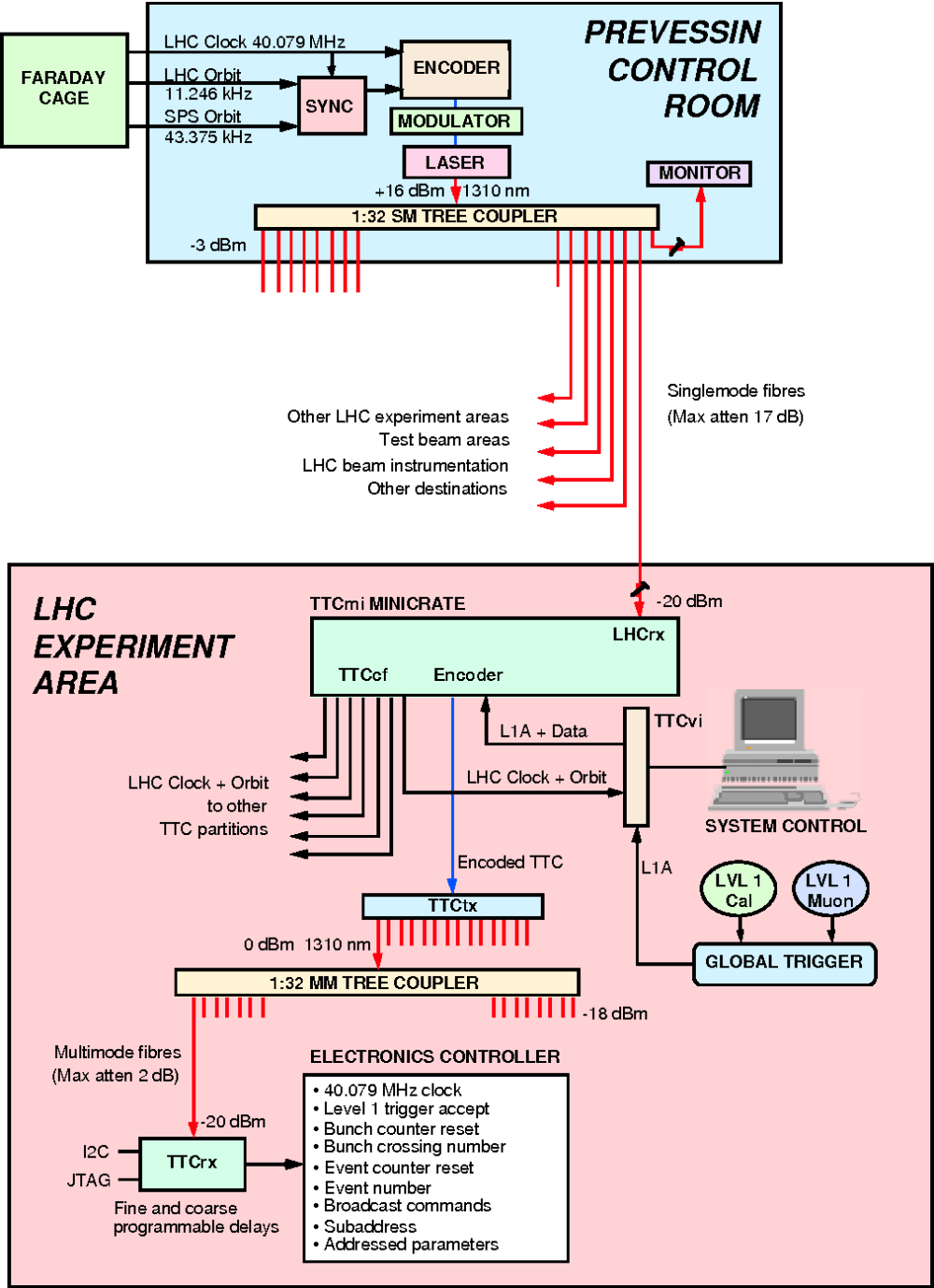 medium resolution of tt c block diagram schema wiring diagram figure 2 from c ttc machine interface ttcmi