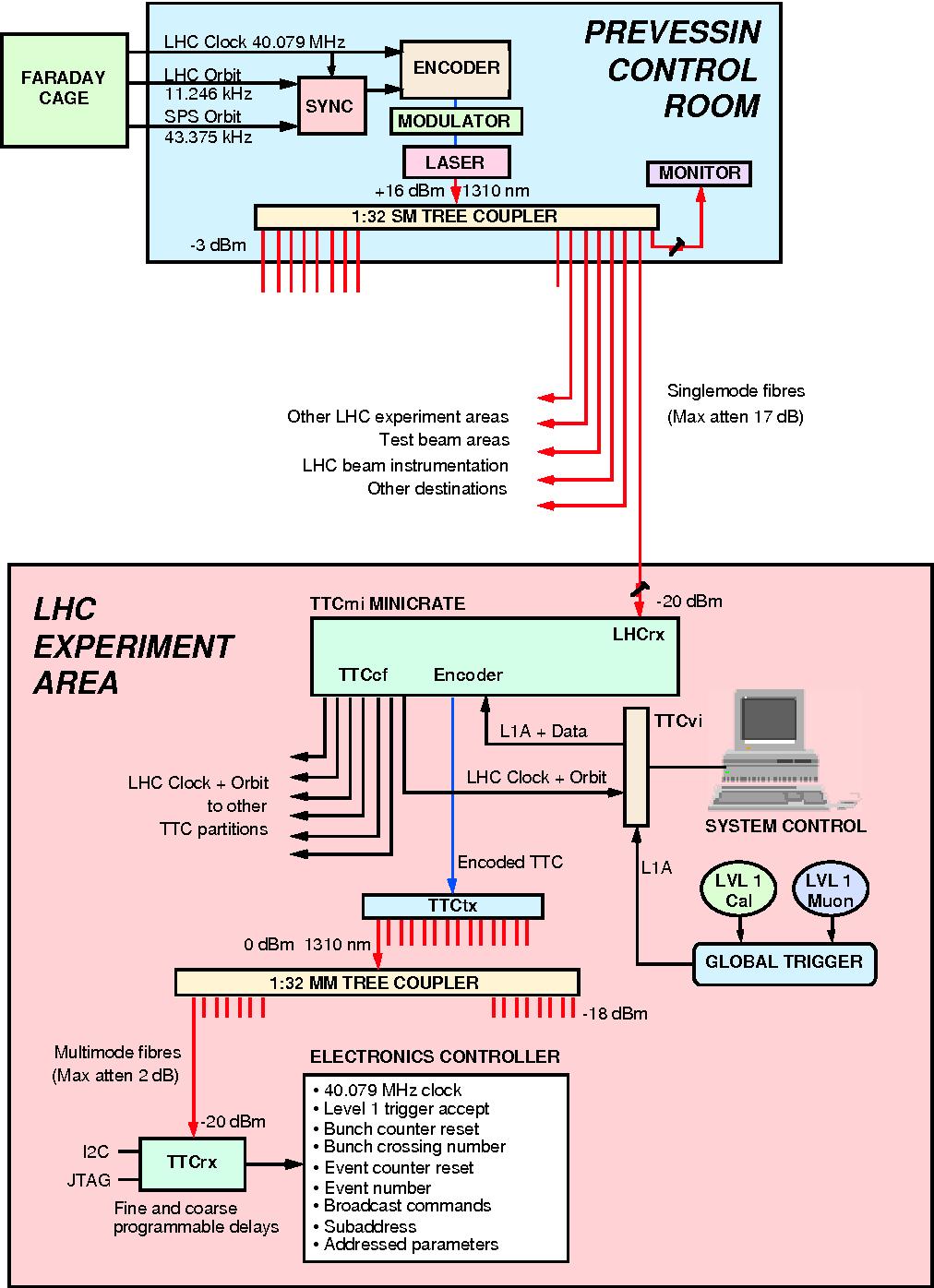 hight resolution of tt c block diagram schema wiring diagram figure 2 from c ttc machine interface ttcmi